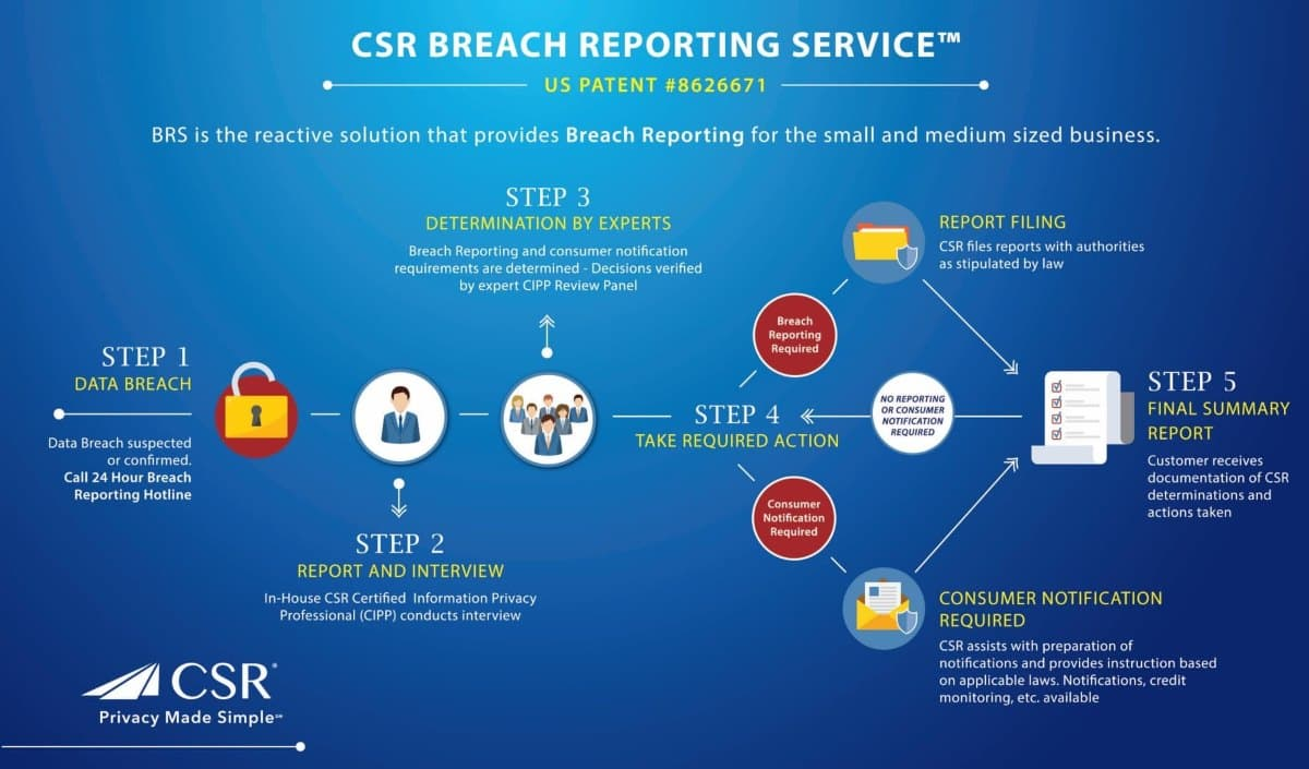 Breach Reporting Flow Chart