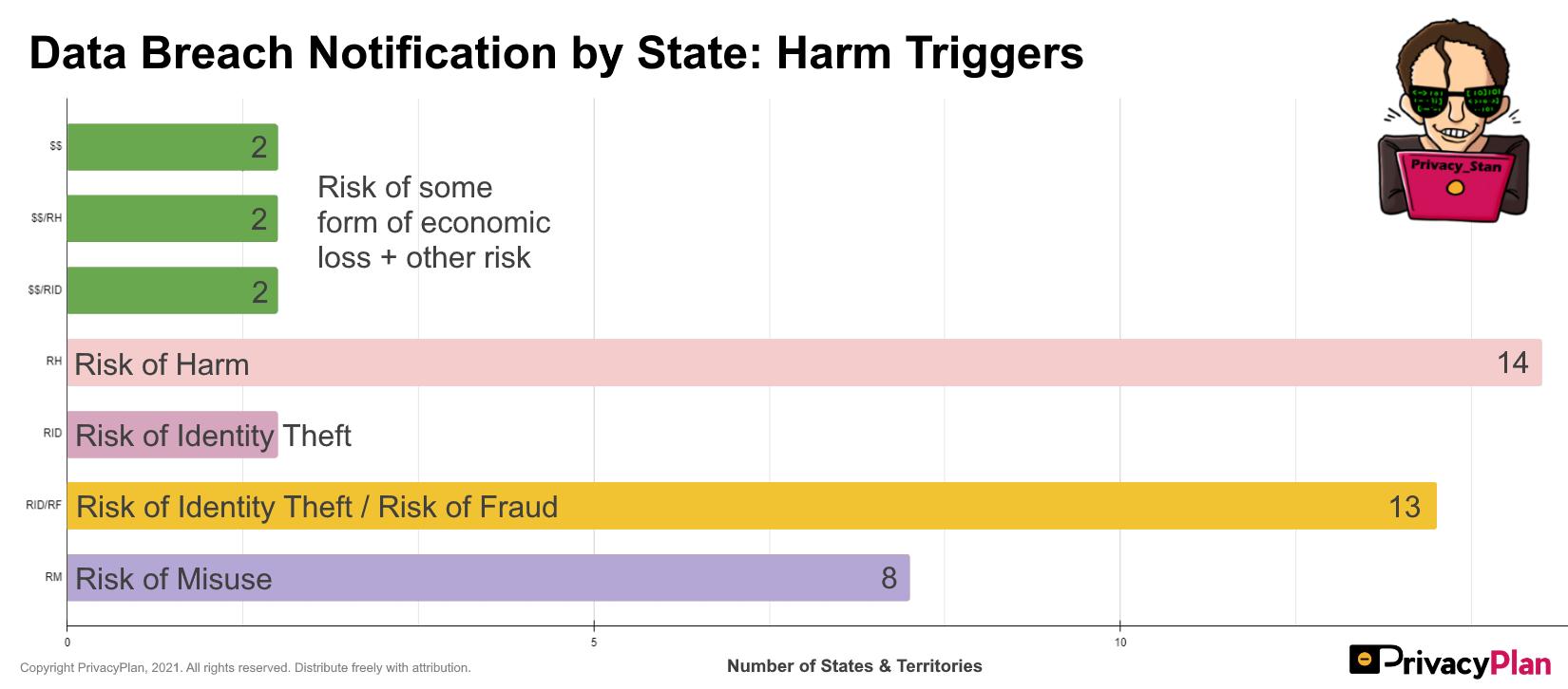 Data Breach Notification Triggers: Harm