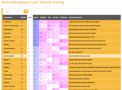 Scoring & Ranking of State Data Breach Notification Laws