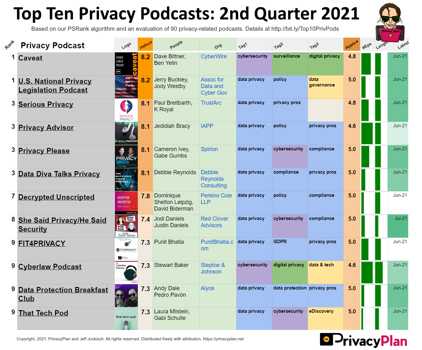 Top Ten Privacy Podcasts - 2nd Quarter 2021